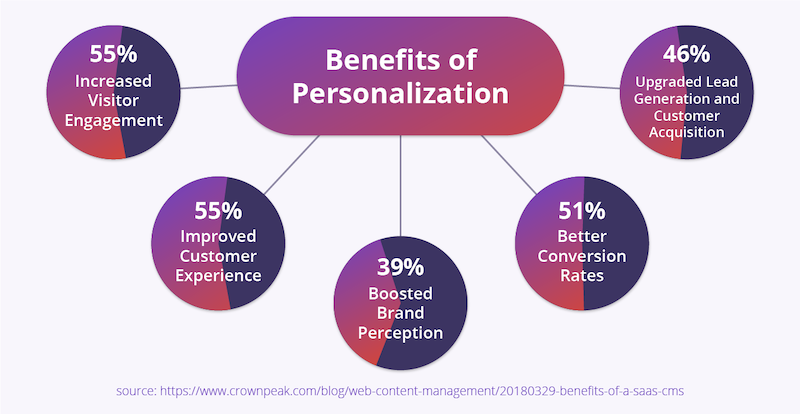 benefits-of-personalization.png
