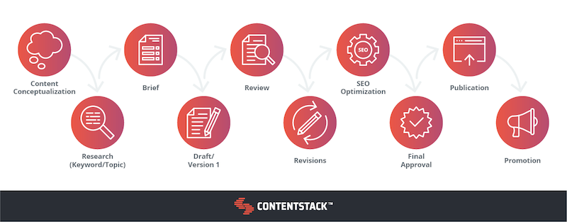 content-workflow-timeline.png