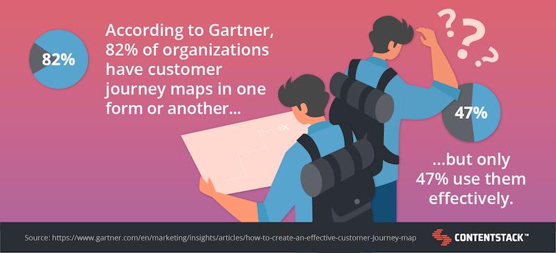 gartner-customer-journey-map-stat.png