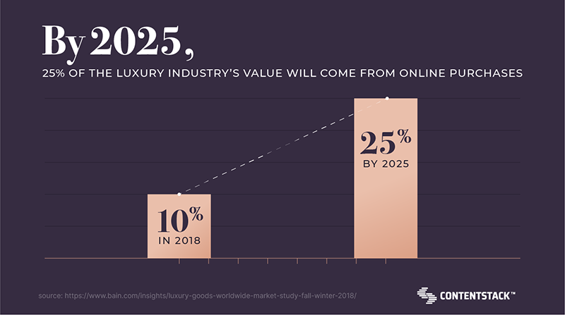 25-percent-of-luxury-Industry-online.png