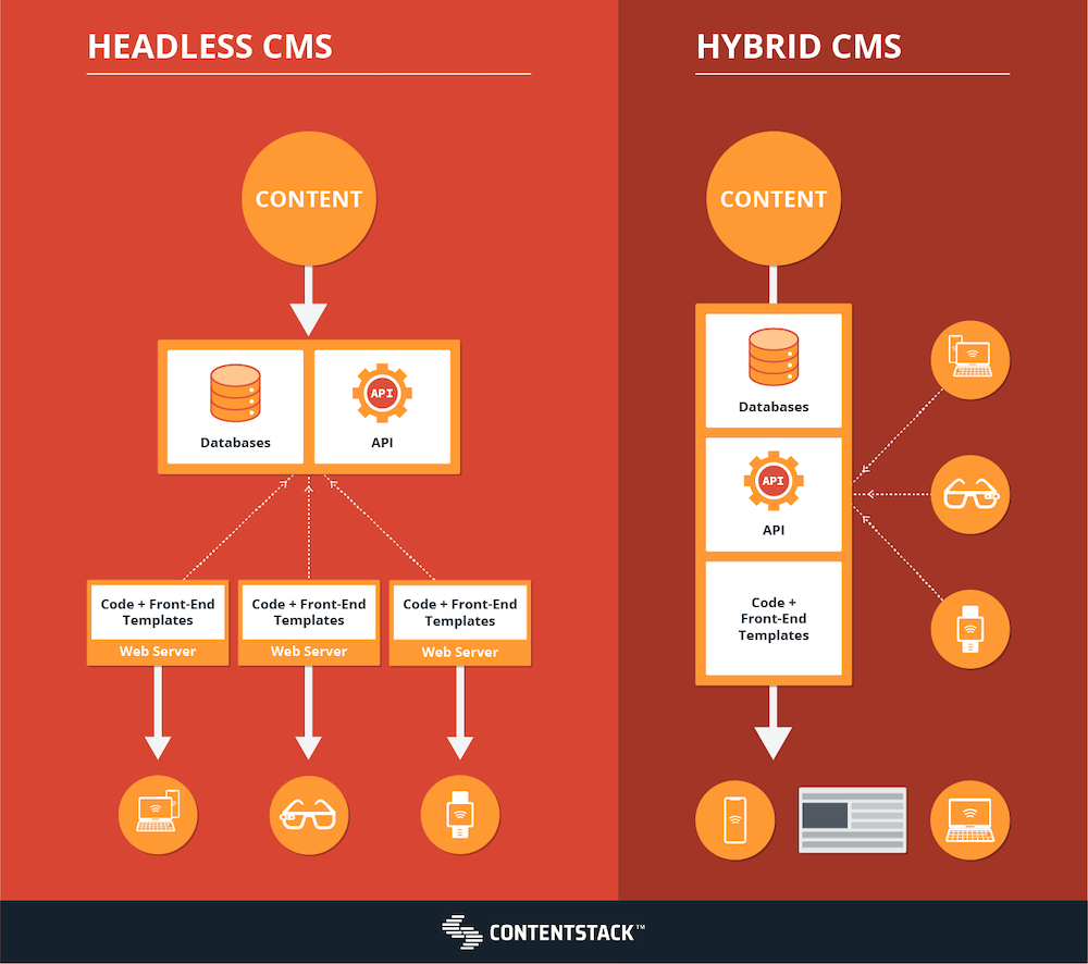 headless-vs-hybrid-cms.png