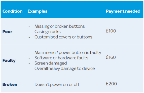 Examples of device damage table. If your device is in poor condition, for example, has missing or broken buttons, casing cracks or customised covers or buttons, the payment needed will be £100. If your device is faulty, for example, the main menu/power button is faulty, it has software or hardware faults, the screen is damaged or there's overall heavy damage to the device, the payment needed will be £160. If your device is broken, for example, doesn't power on or off, the payment needed will be £200.