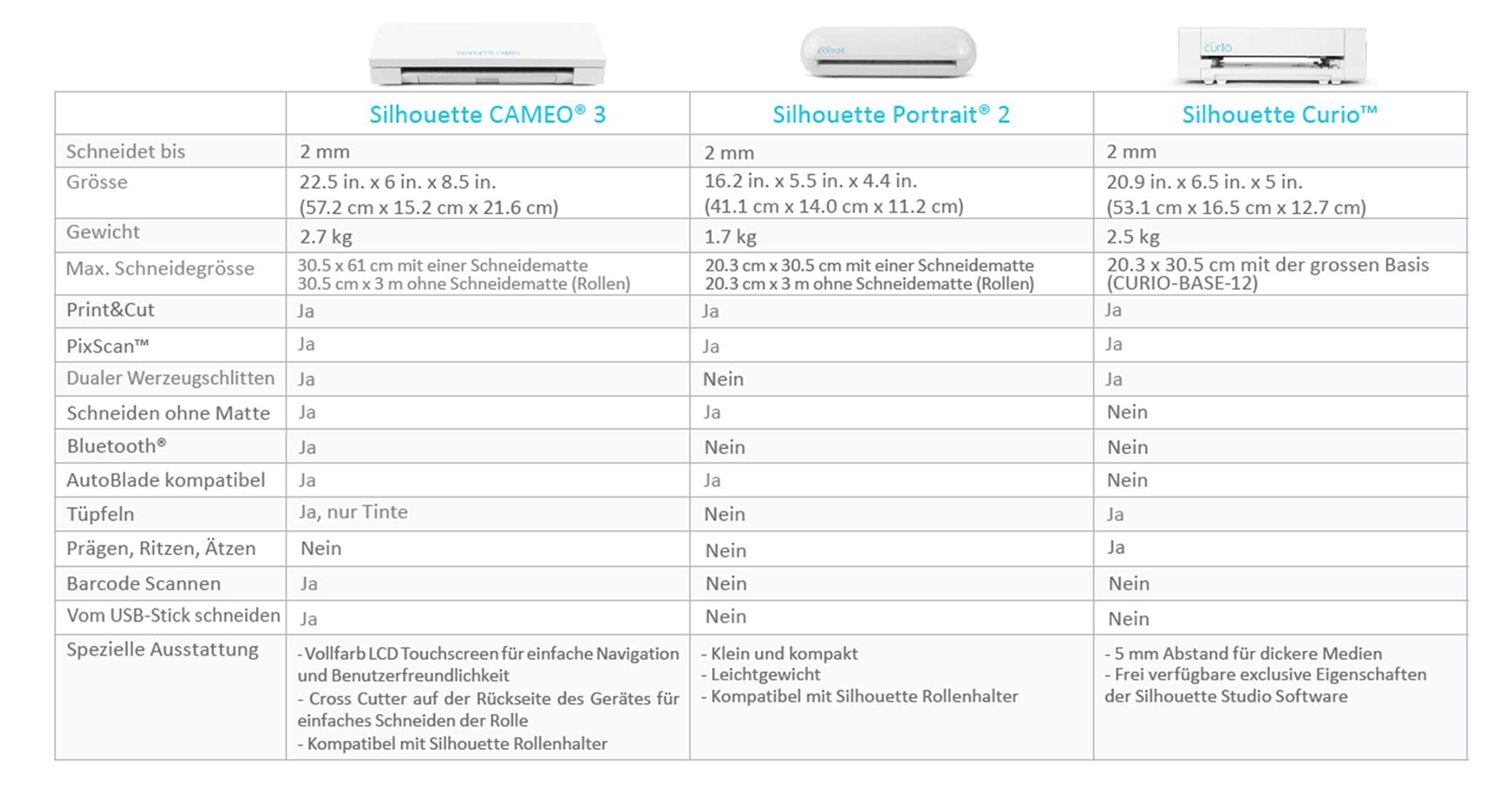 Geräte von Silhouette im Vergleich