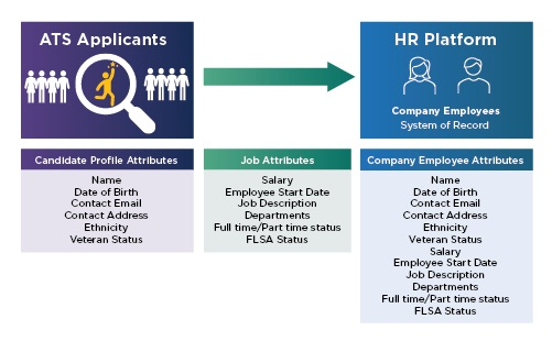 Applicant Tracking Integration