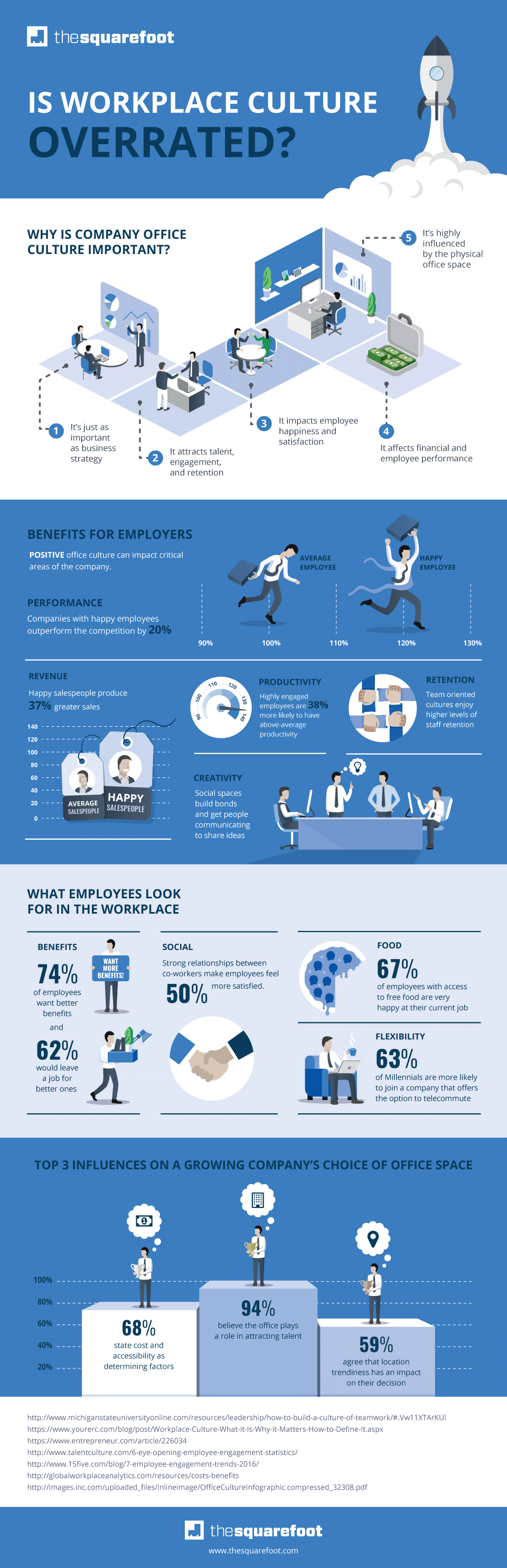 Is Workplace Culture Overrated?