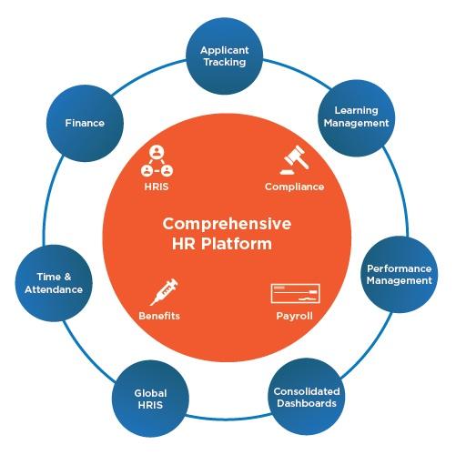 Comprehensive HR Platform