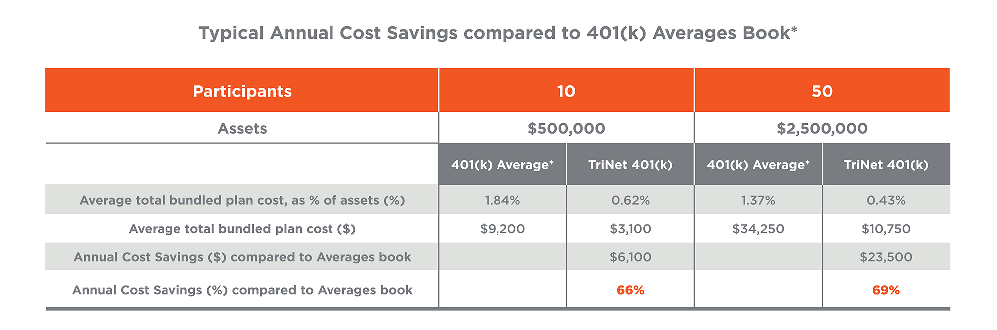 Average Annual Cost Savings compared to 401k Averages Book