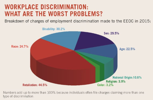 workplacediscriminationpiechart.jpg