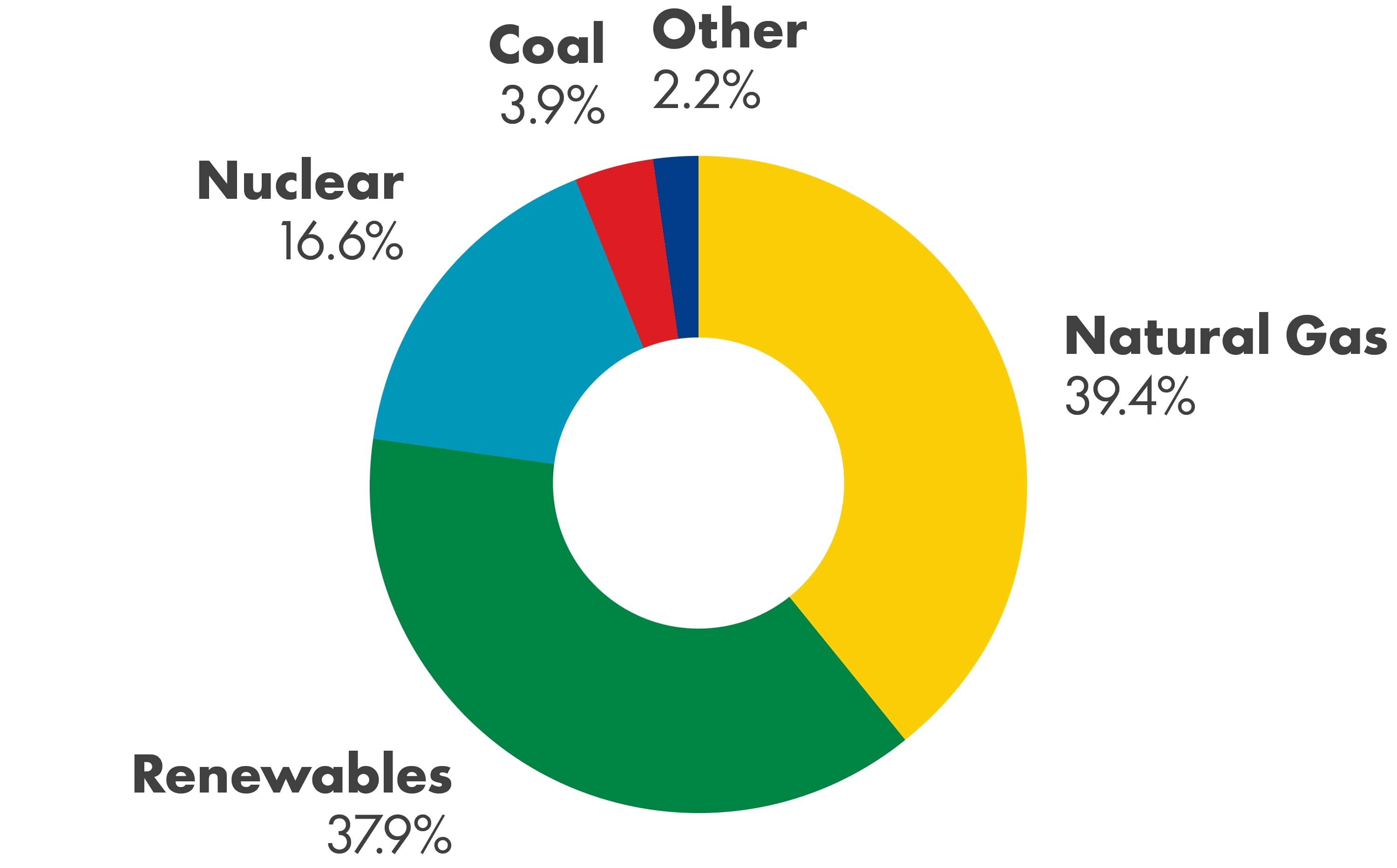 Pie chart showing that the Average UK Fuel Mix was Natural Gas 39.4%, Renewables 37.9%, Nuclear 16.6%, Coal 3.9% and Other 2.2.%.