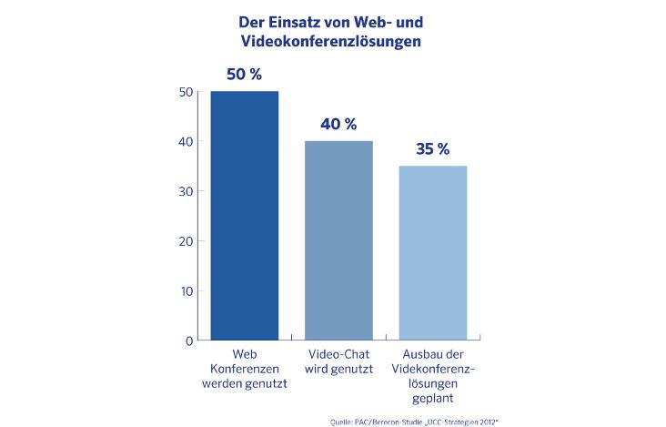 Einsatz-Web-und-Videokonferenzloesungen.jpg