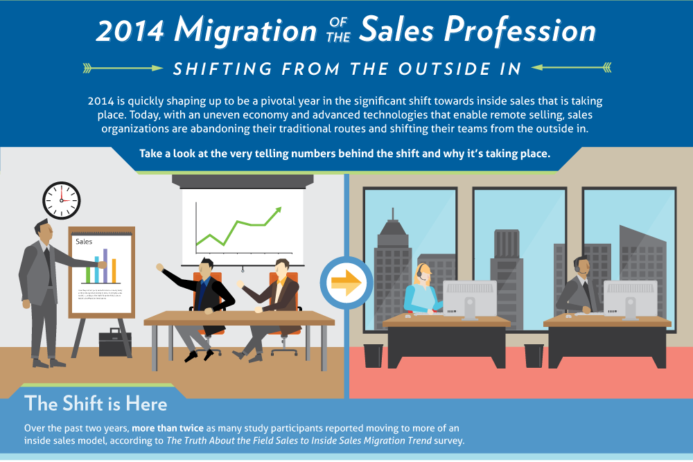 Infographic: 2014 migration of the sales profession