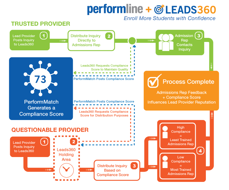 performline-leads360-flowchart.png