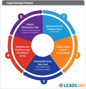 Figure-A-Lead-Scoring-Process-L360Logo-web-291x300.jpg