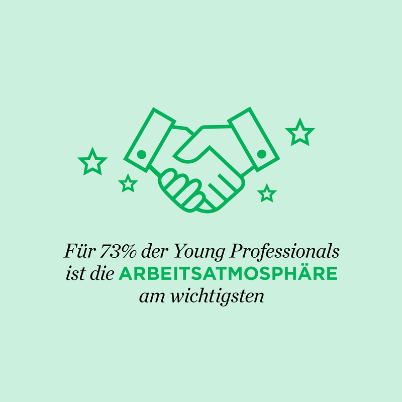 Young Professional Attraction Index
