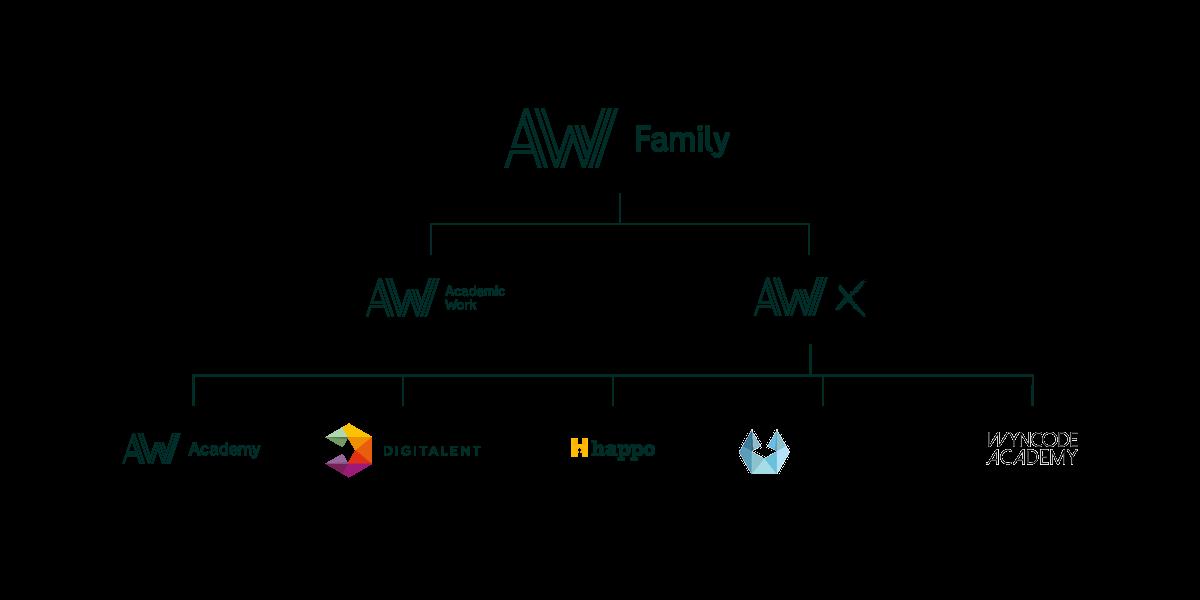 AW Family Organisationsstruktur