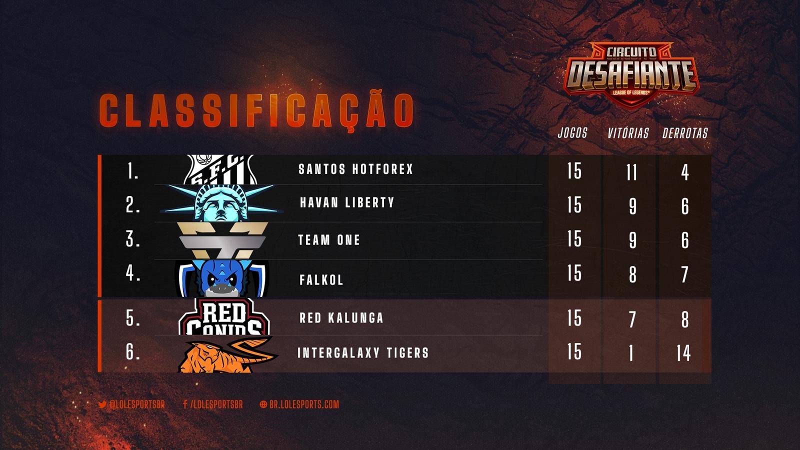 Circuito Desafiante – Santos, Havan, Team One e Falkol nas Semifinais!