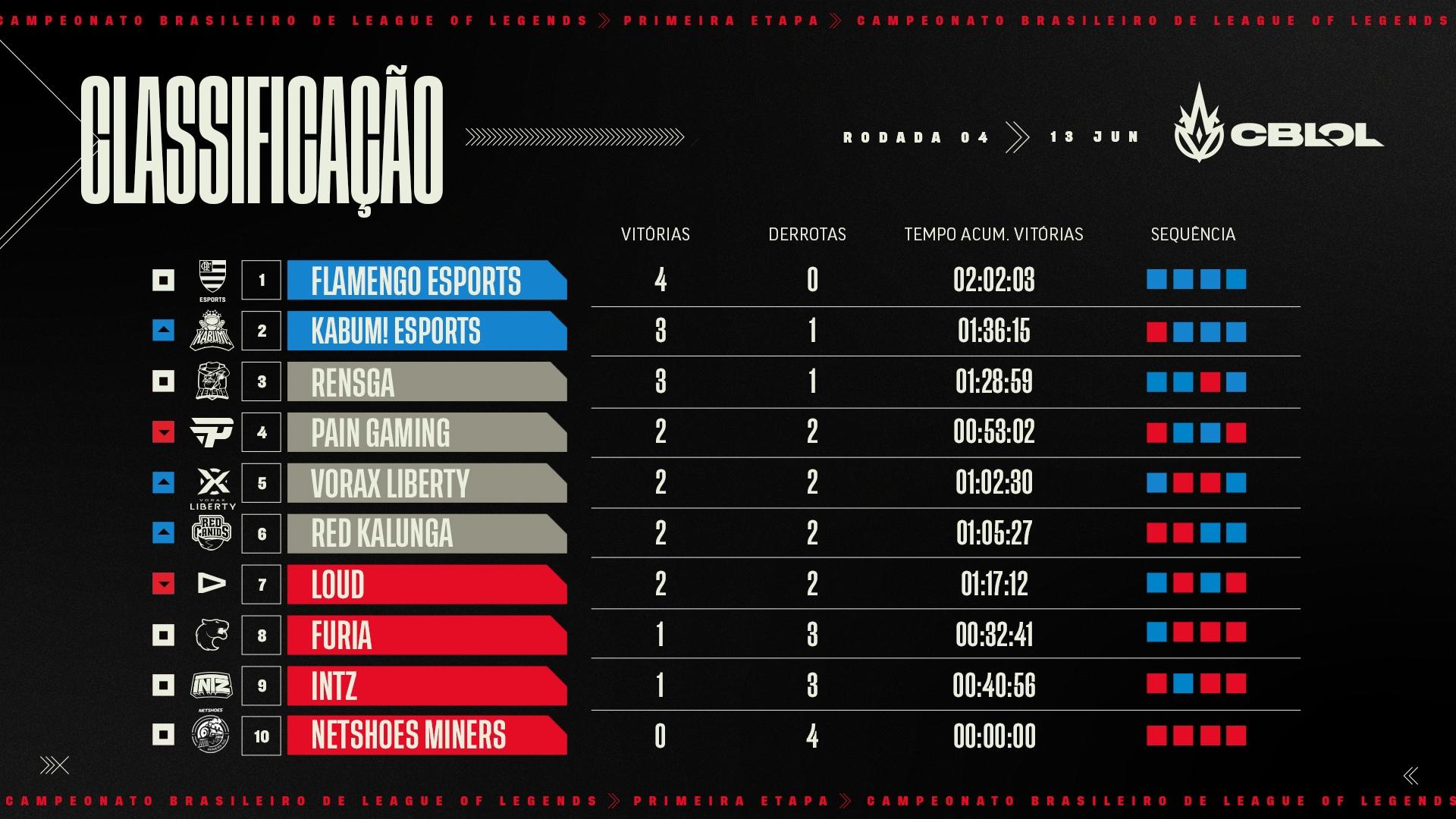 CBLOL – Flamengo assume a liderança com resiliência!