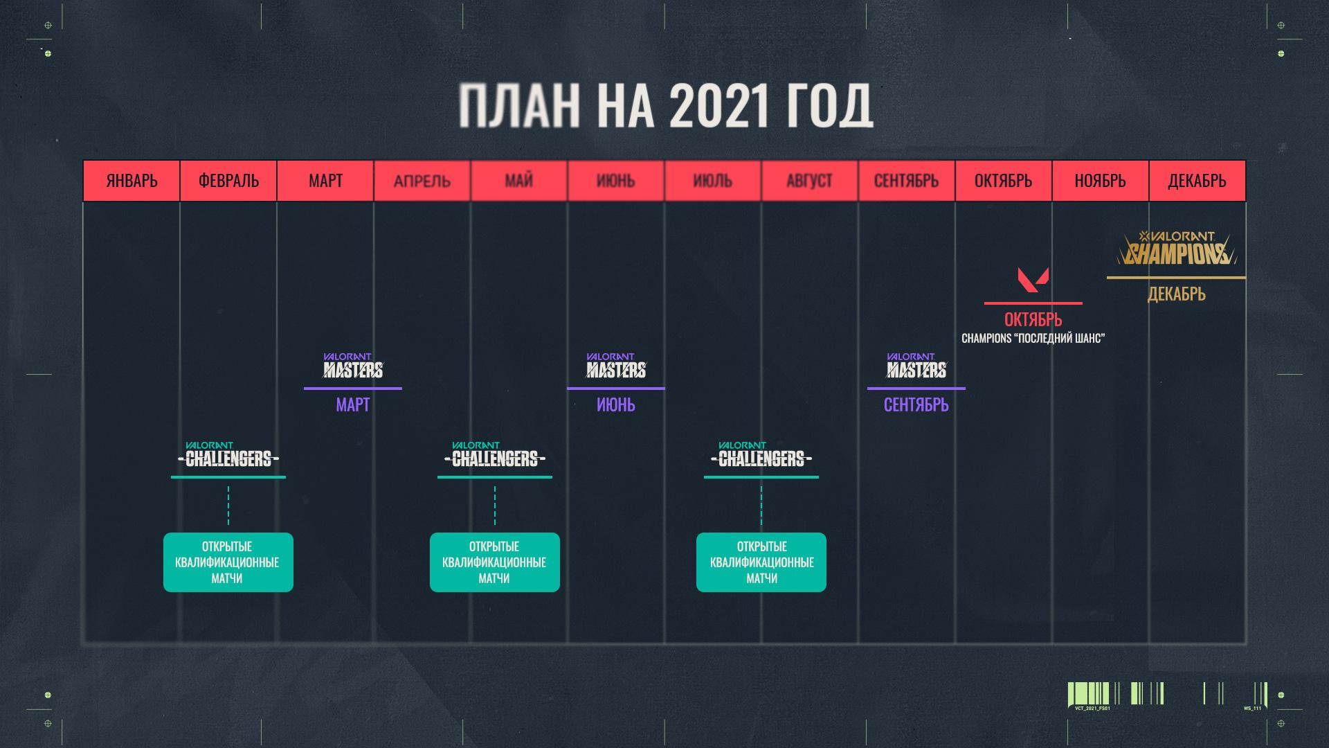 В Valorant будет свой чемпионат мира. Riot анонсировала систему Champions Tour