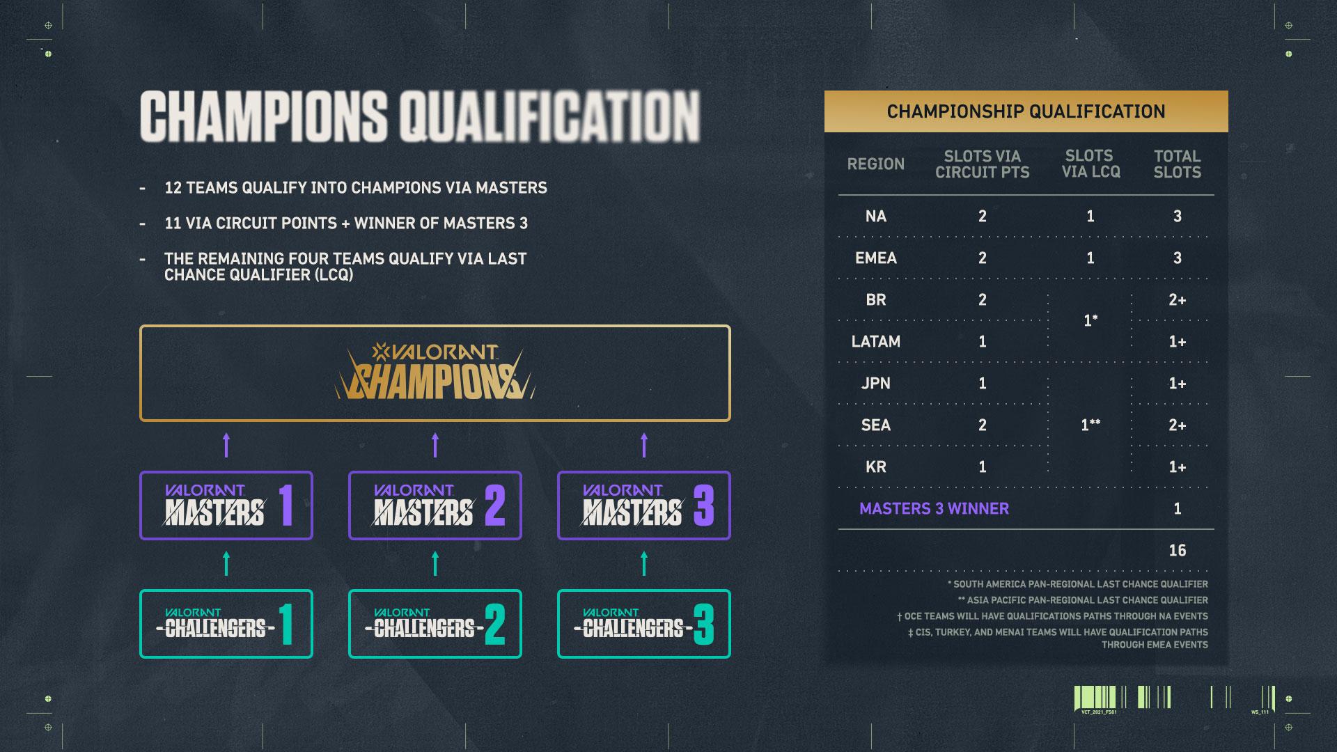 2.CHAMPIONS_QUALIFICATION_GRAPHIC.jpg