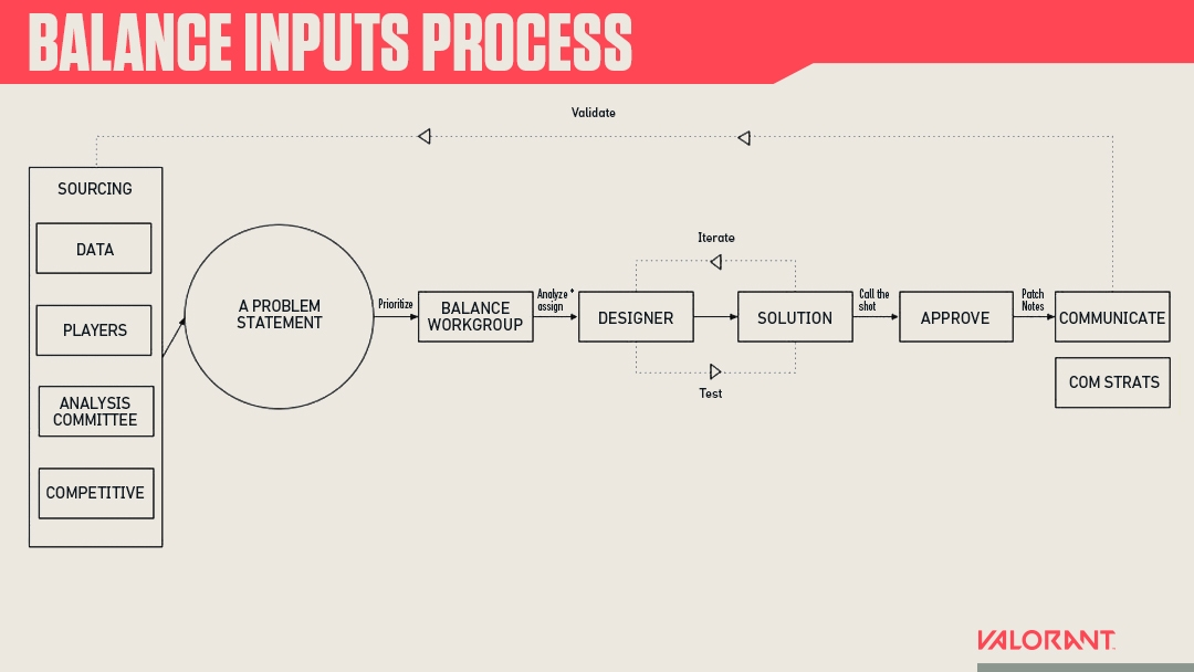 Balance_Inputs_Process_Image.jpg