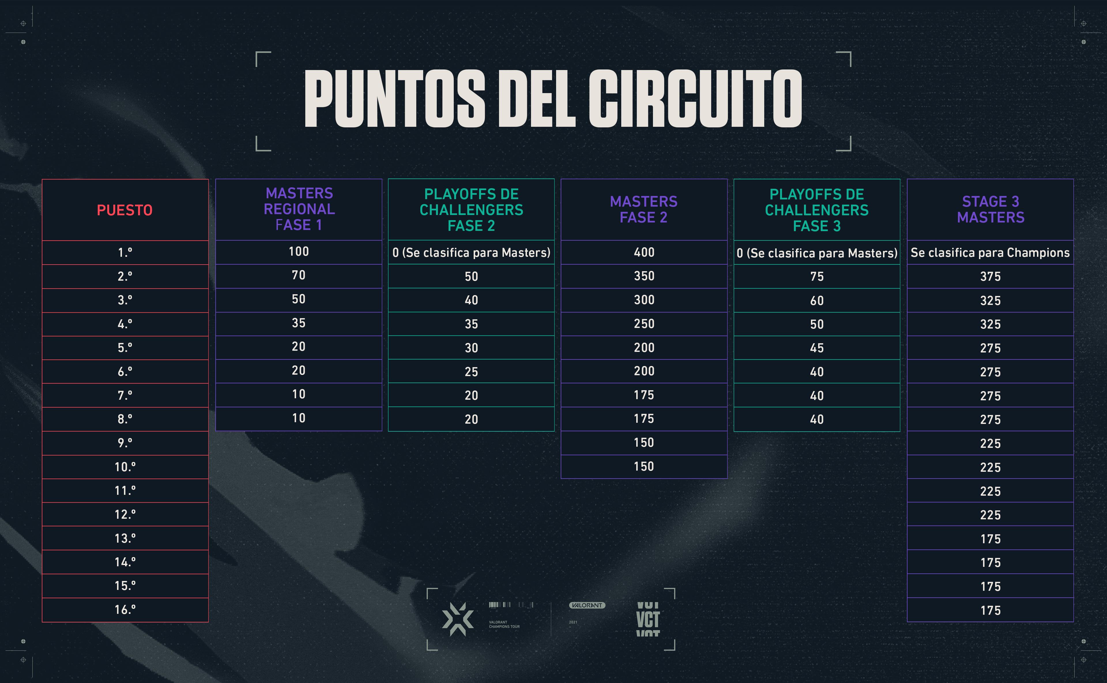04_Circuit_Point_Awards-spa-ES.jpg
