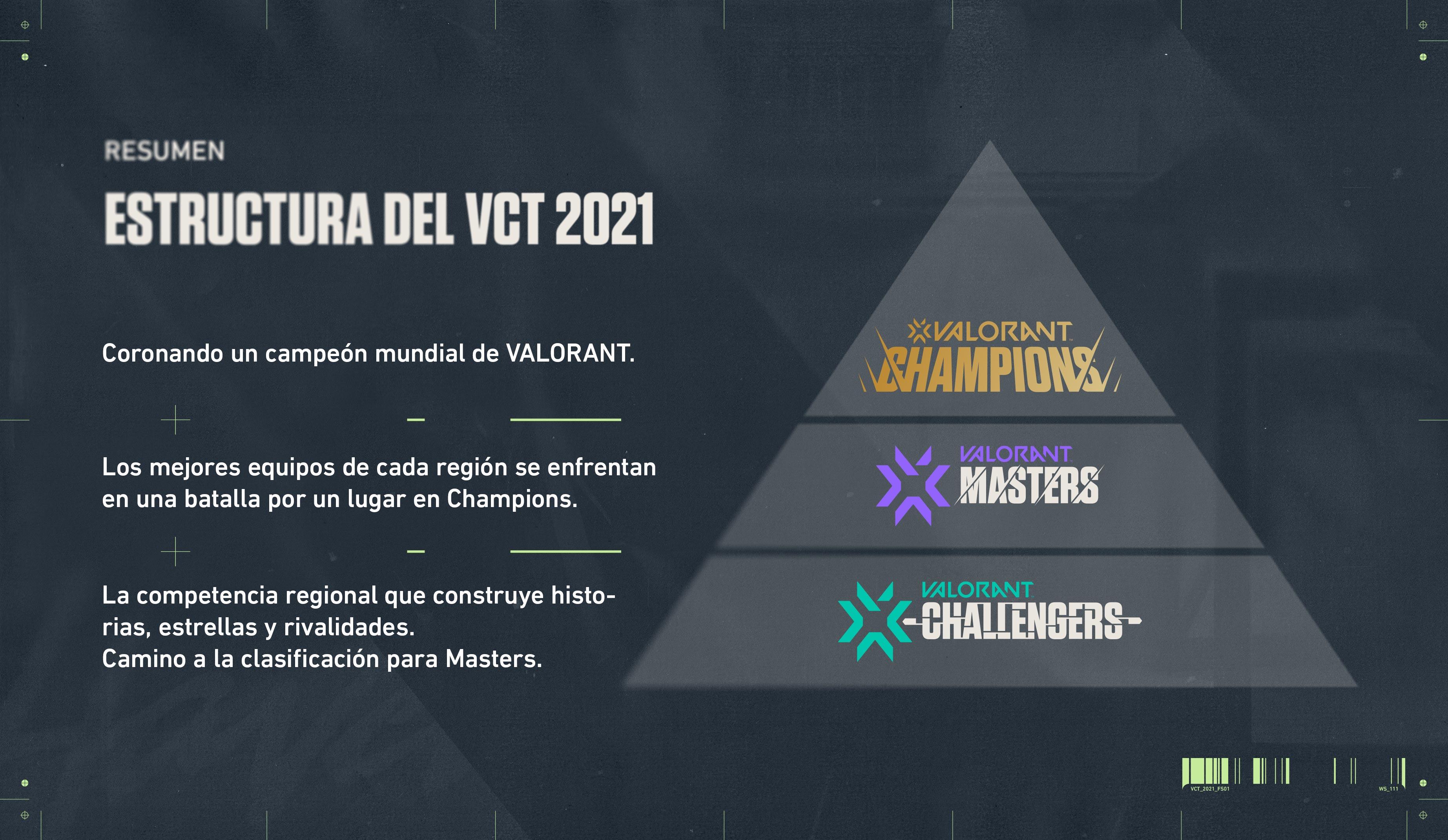 Estructura del Torneo de Valorant 2021