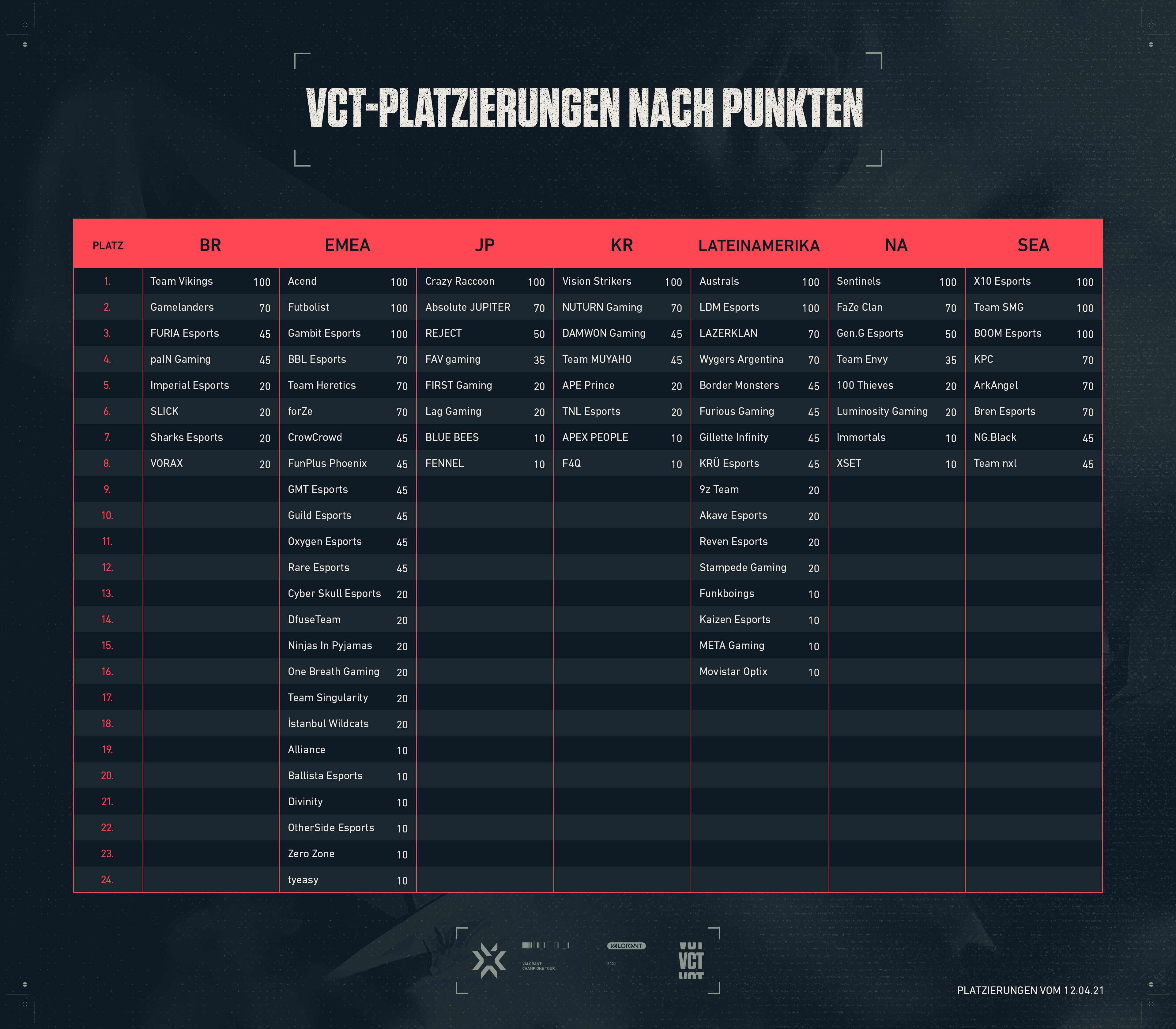 Ask_VAL_Esports_April_Current_Point_Standings_04152021.jpg