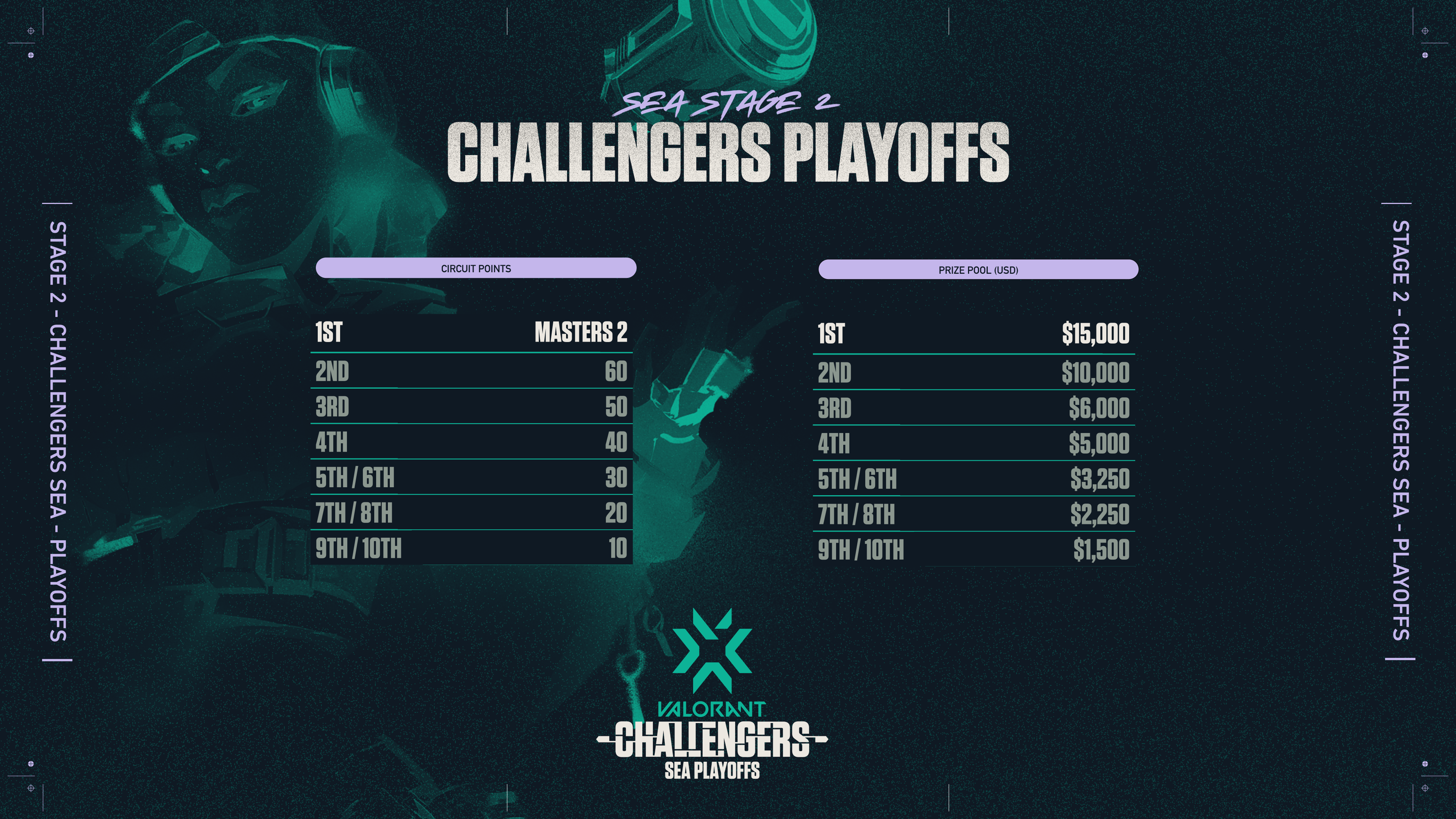 VCT_Challengers_SEA_Playoffs_-_Circuit_Points_and_Prize_Pool.png