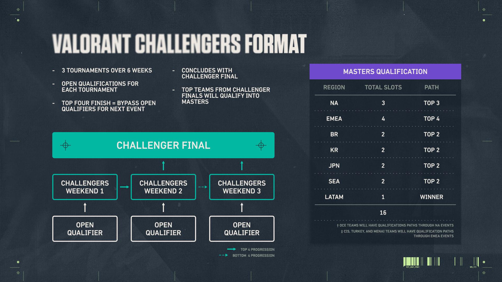 NA VALORANT Champions Tour: Challenger