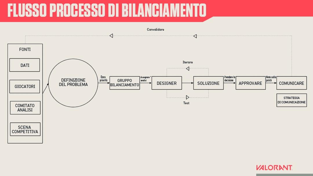 Balance-inputs-process-ita.jpg
