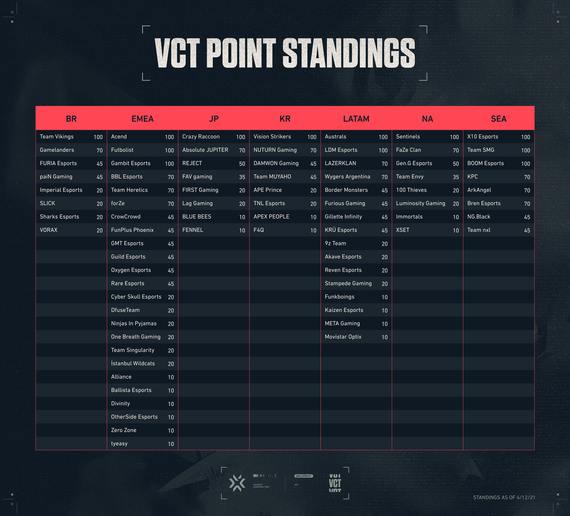 Ask_VAL_Esports_April_Current_Point_StandingsV2_04152021.jpg