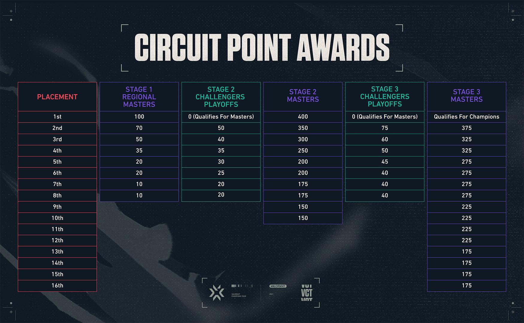 vct-points.jpeg