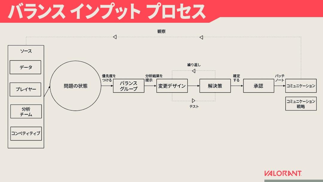 Balance_inputs_process_JP.jpg