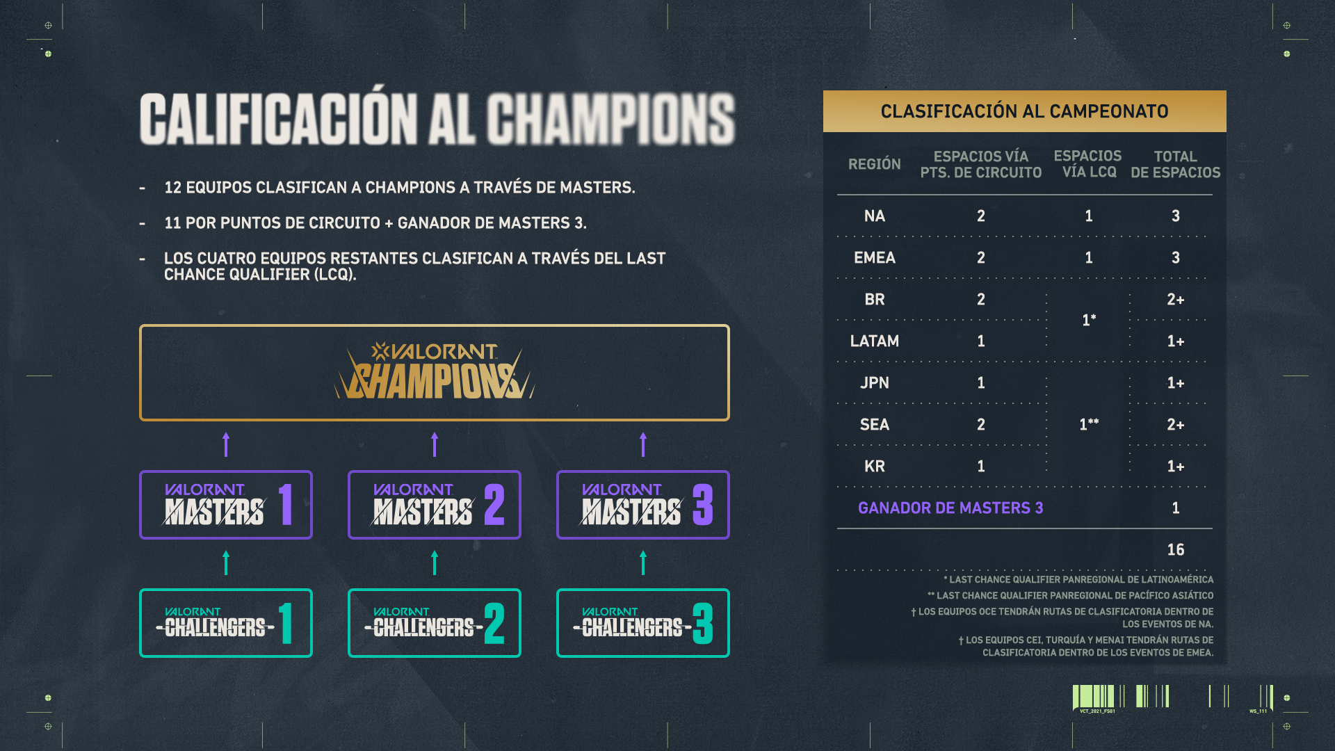 Como clasificar en la Champions del Torneo de Valorant 2021