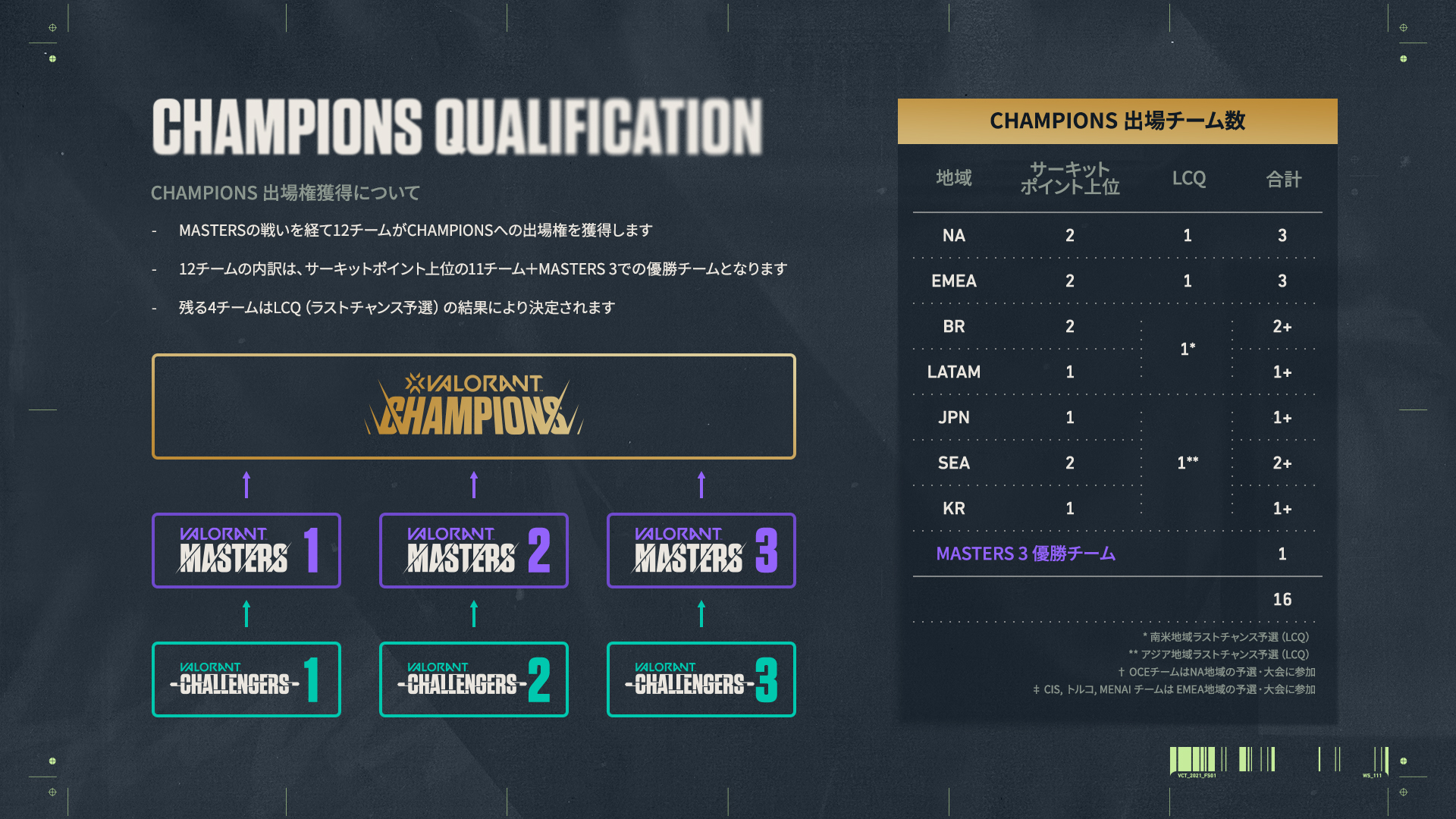 2.CHAMPIONS_QUALIFICATION_GRAPHIC_JA.jpg