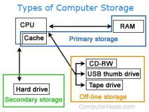 storage-300x226.jpg