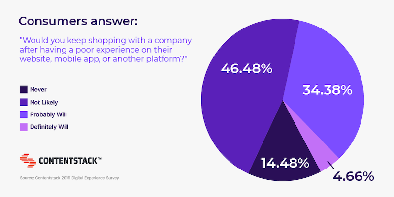 consumers-answer-onlinie-experience-survey.png