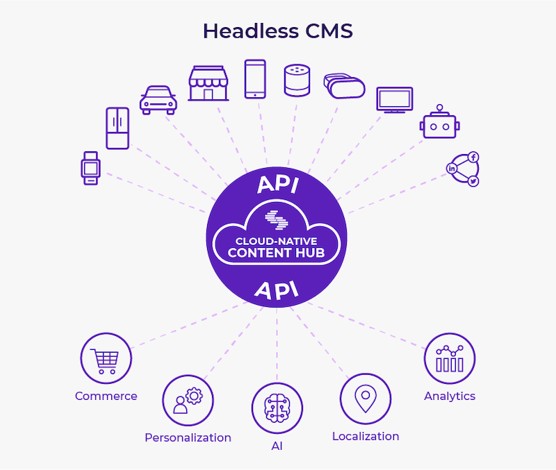 headless-cms-cloud-native-hub.png