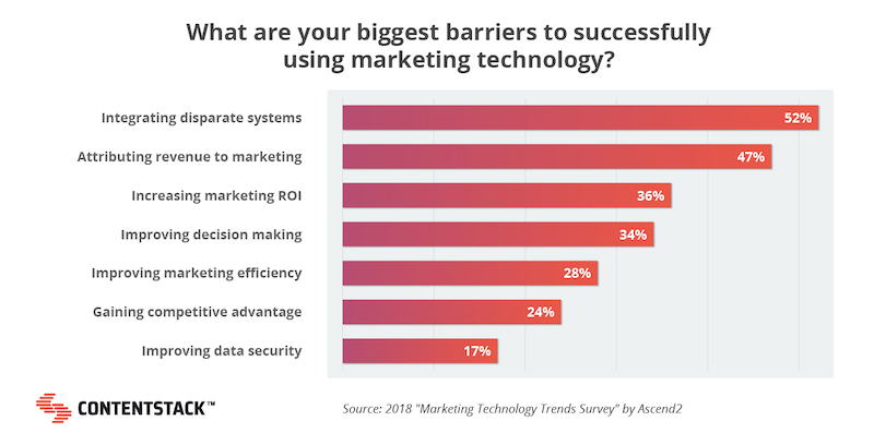 graph-barriers-to-using-marketing-technology.png