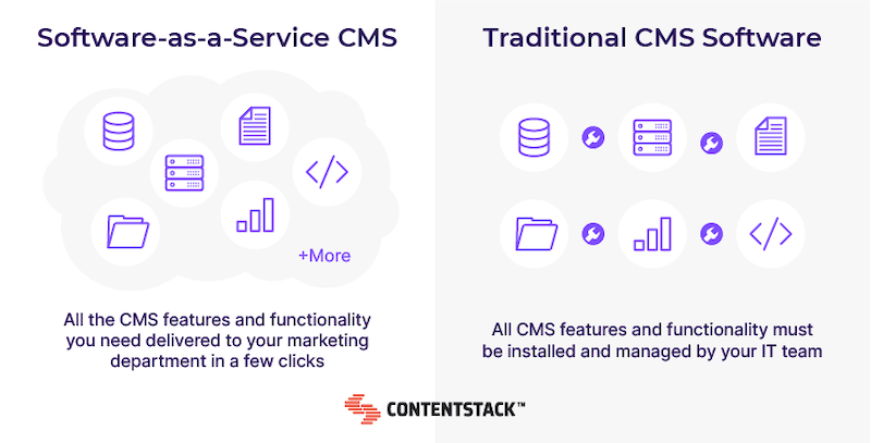 saas-vs-traditional-cms-system.png