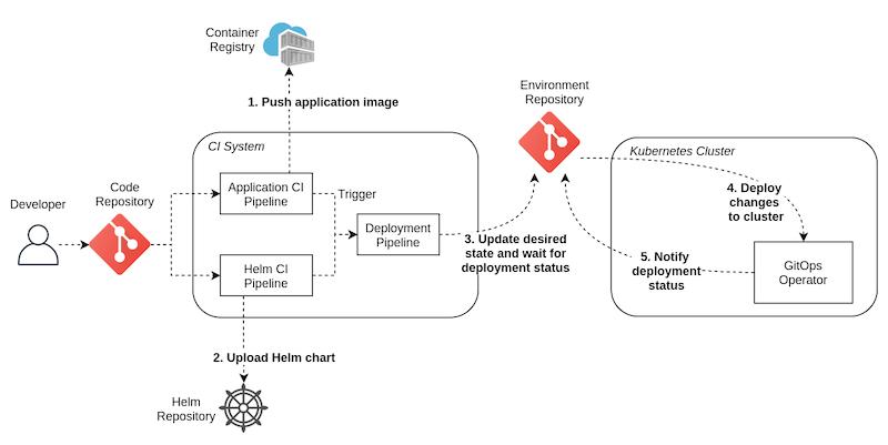 contentstack-gitops-implementation-example.png