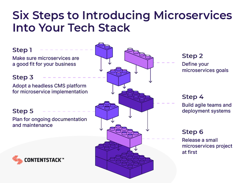 microservices-into-tech-stack.png