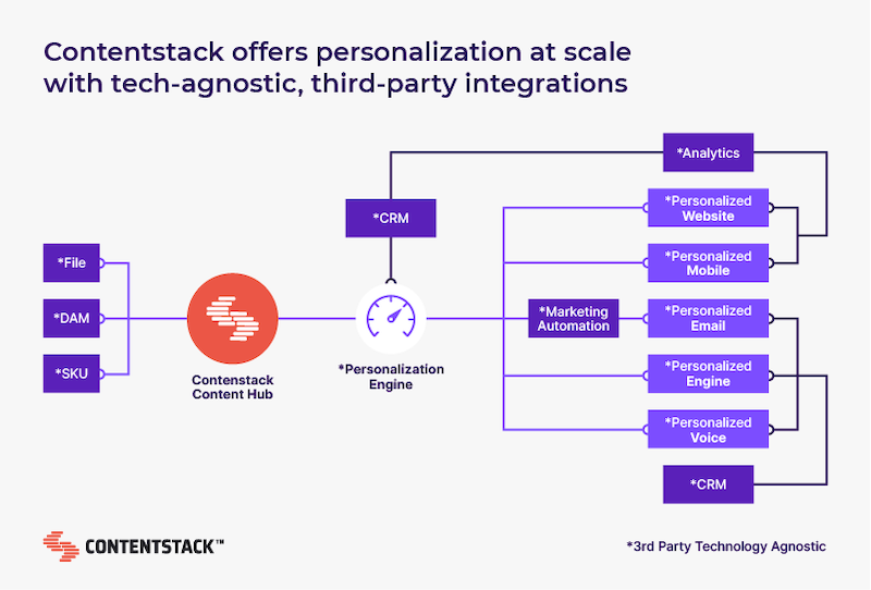 contentstack-offers-personalization-at-scale.png