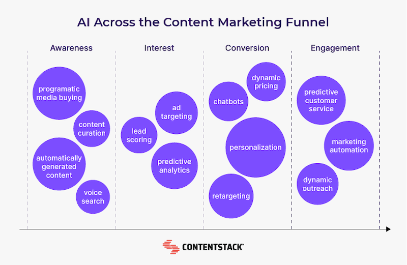 ai-across-content-marketing-funnel.png