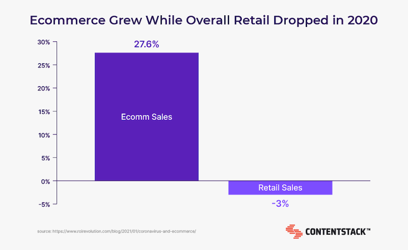 ecommerce-Grew-while-retail-dropped.png