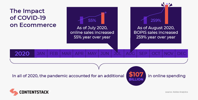 impact-of-covid-on-ecommerce.png