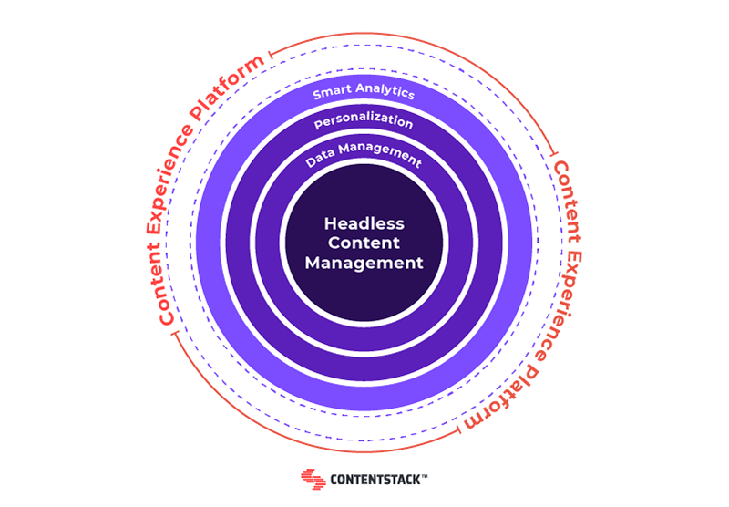 headless-content-management-chart.png