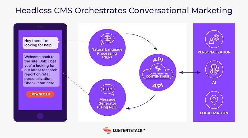 headless-cms-orchestrates-conversational-marketing.png