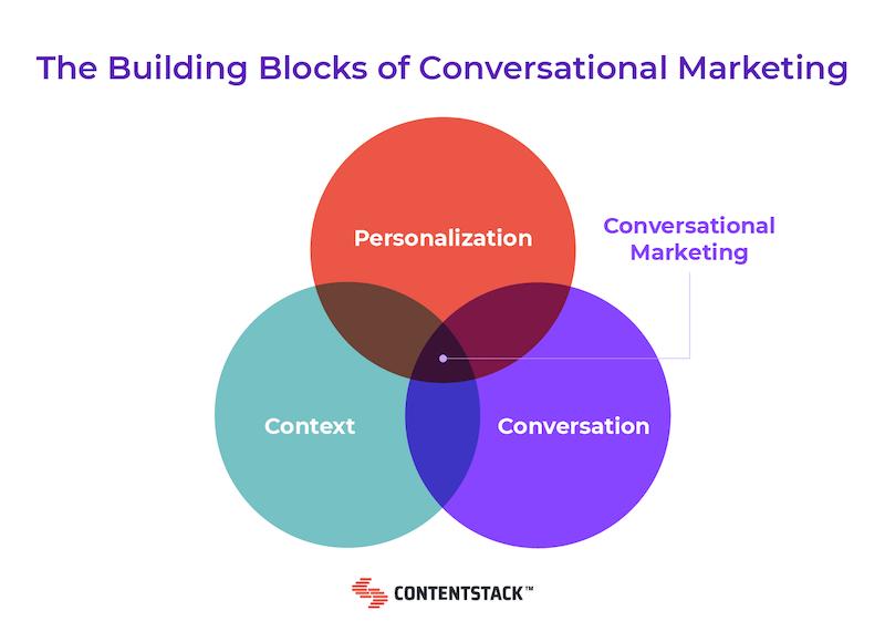 building-blocks-of-conversational-marketing.png