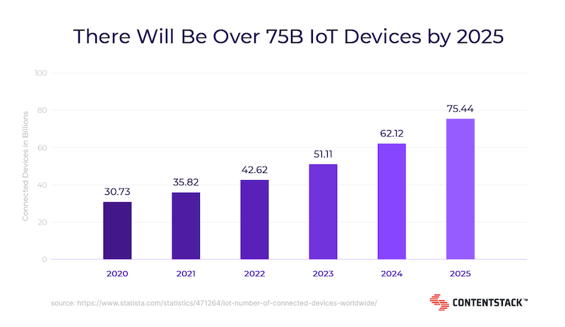over-75b-iot-devices-by-2025-graph.png